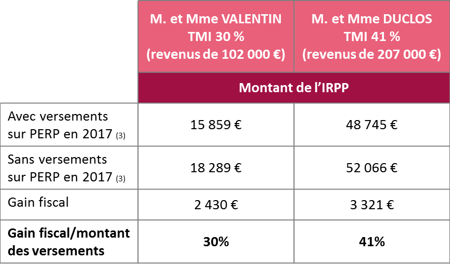 tableau pression fiscale