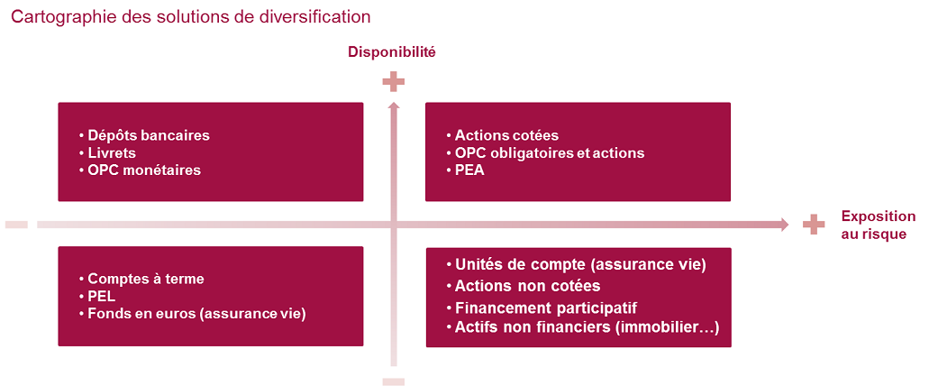 Cartographie des solutions de diversification