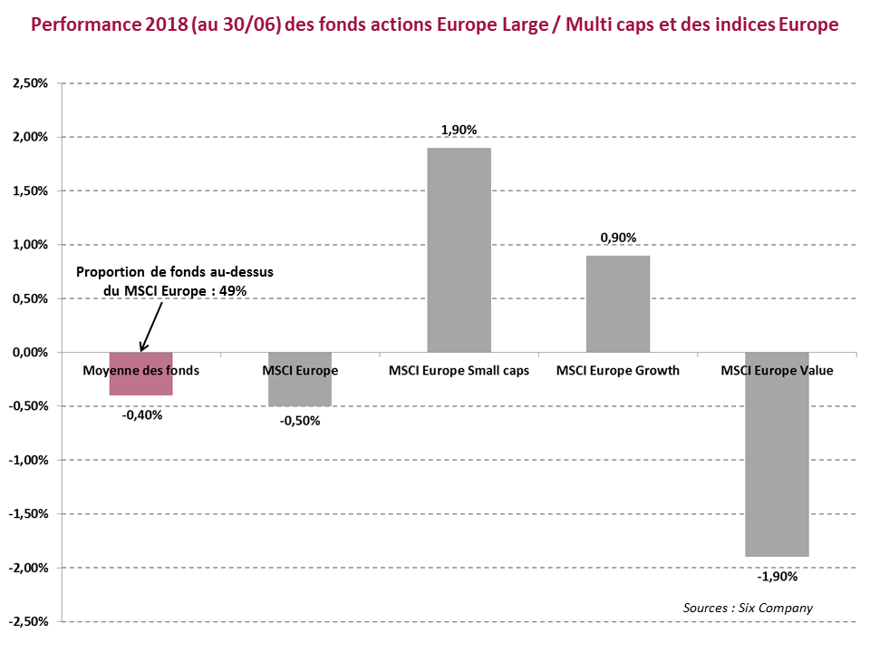 Graph Bilan juin 2018 fonds actions Europe