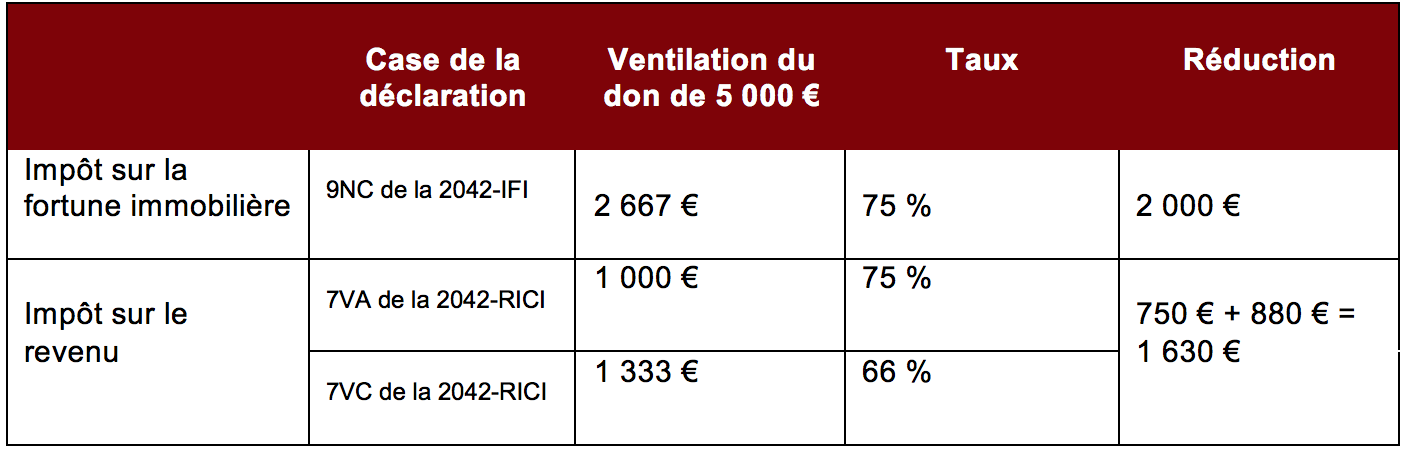 Exemple de ventilation d'un don de 5 000 euros